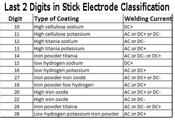 Stick electrode classification table