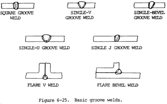 Basic Groove Welds