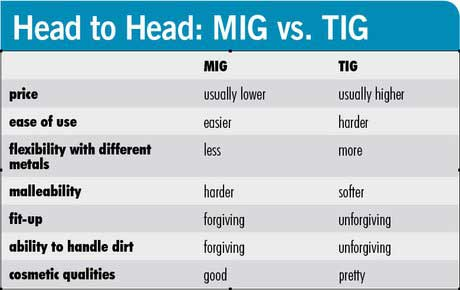 Mig Vs Tig What Is The Difference Between Tig And Mig