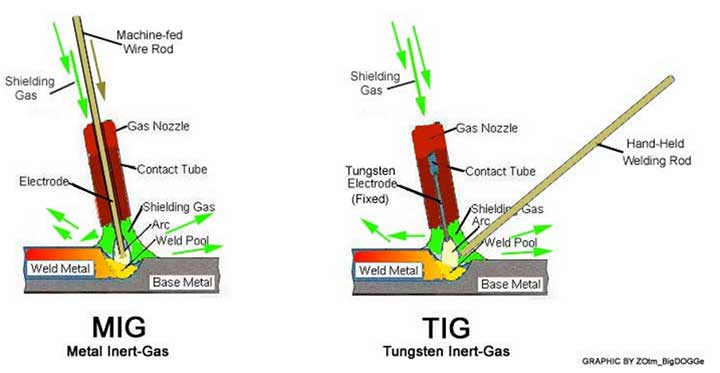 Mig Vs Tig What Is The Difference Between Tig And Mig Welding